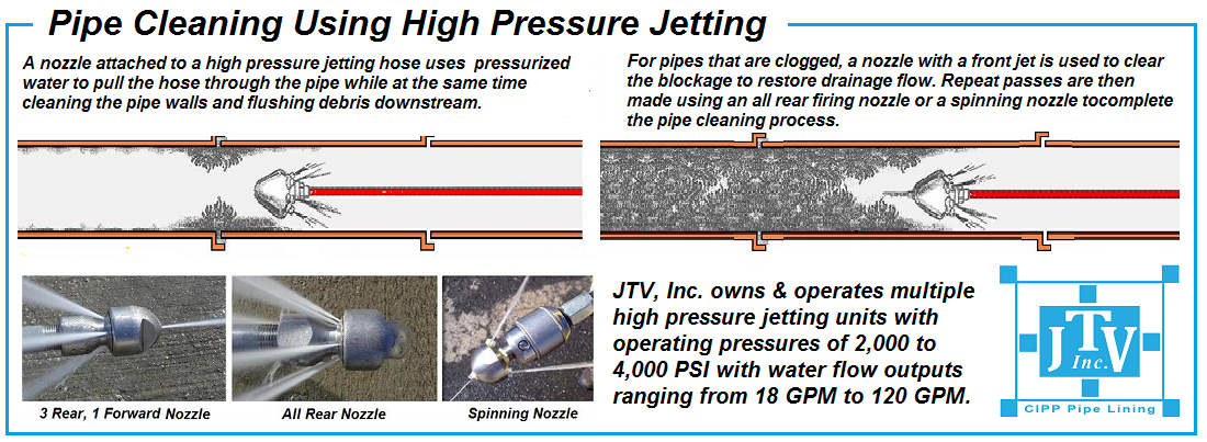 Sewer Cleaning Sewer Jetting High Pressure Jetting